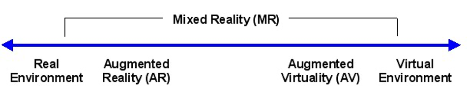 a Reality-Virtuality Continuum by Milgram and Kishino