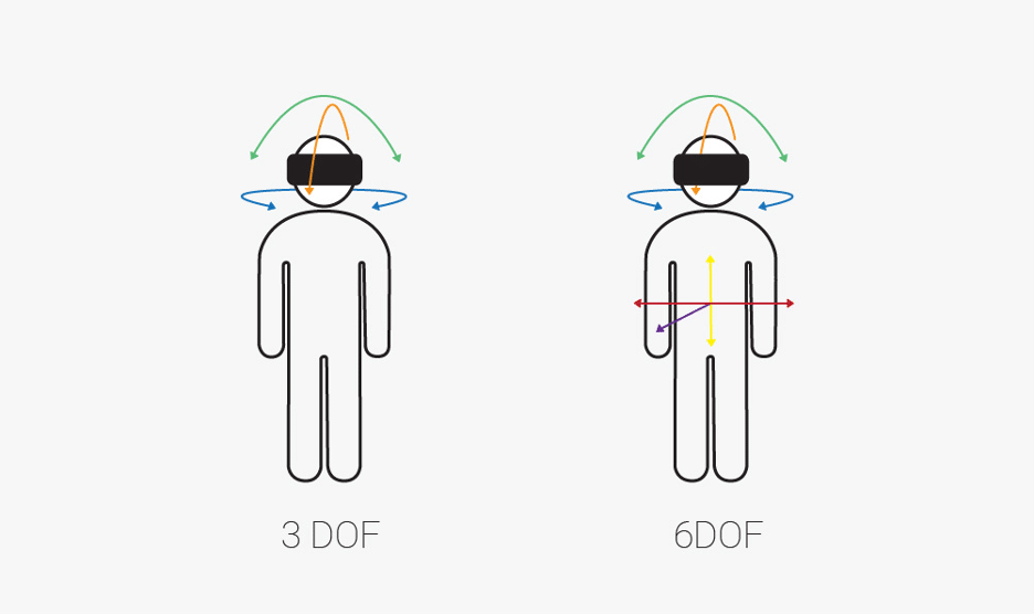 degrees of freedom (DOF) in virtual reality headset